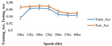 a) Training and testing accuracy with speeds at T1 load,  b) training and testing accuracy with speeds at T2 load