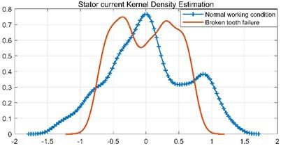 Kernel density estimation of stator current and rotor current