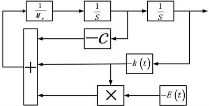 Gear pair calculation