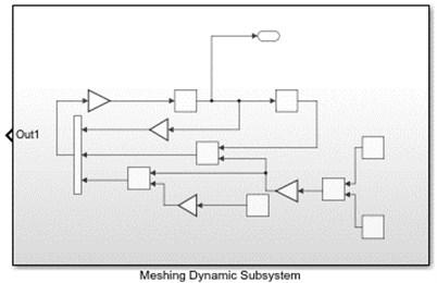 Meshing dynamic subsystem