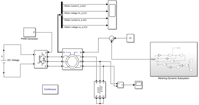 Completion model for system simulation