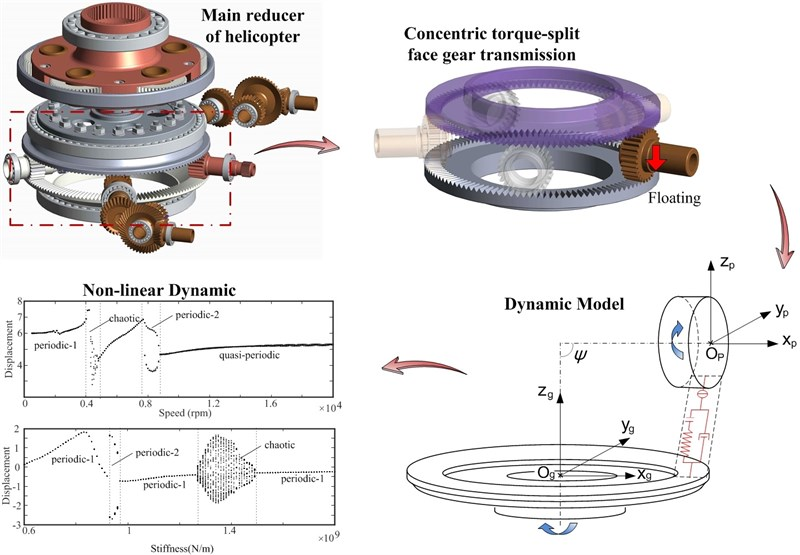 Nonlinear dynamic characteristics of face gear pair for helicopter