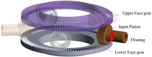 The concentric torque split face gear transmission