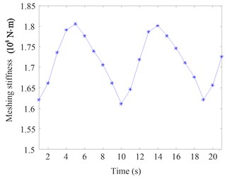 Time-varying meshing stiffness  when the pinion floats