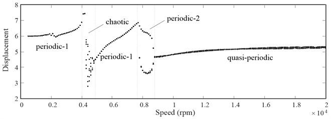 Bifurcation diagram of the face gear pair using speed as bifurcation parameter