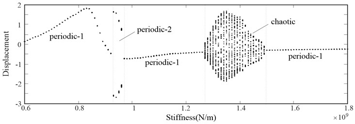 Bifurcation diagram of the face gear pair using pinion's  supporting stiffness as bifurcation parameter