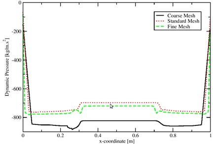 Pressure on three different meshes using coupled interDyMFoam solver