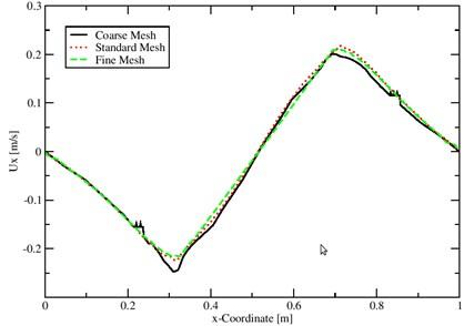 Velocity on three different meshes using coupled interDyMFoam solver