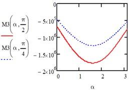 Computed plot of the isosceles triangle