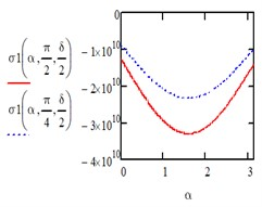 Computed plot of the coordinates α and β