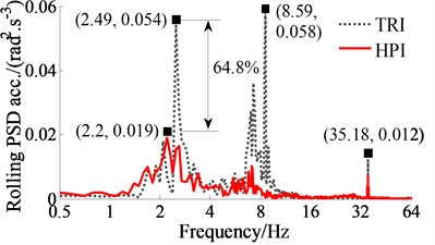 Frequency responses of the driver's seat and cab