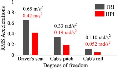 RMS results of the driver's seat and cab at an excitation drum 35 Hz