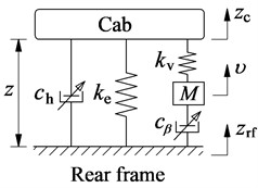 Mathematical models of cab isolation systems
