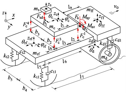 Actual structure and nonlinear dynamic model of soil compactor
