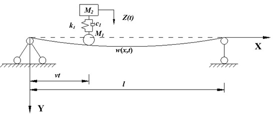 Simply supported beam subjected to sprung mass model