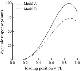 Comparisons of dynamic response of the mid-span at different speeds