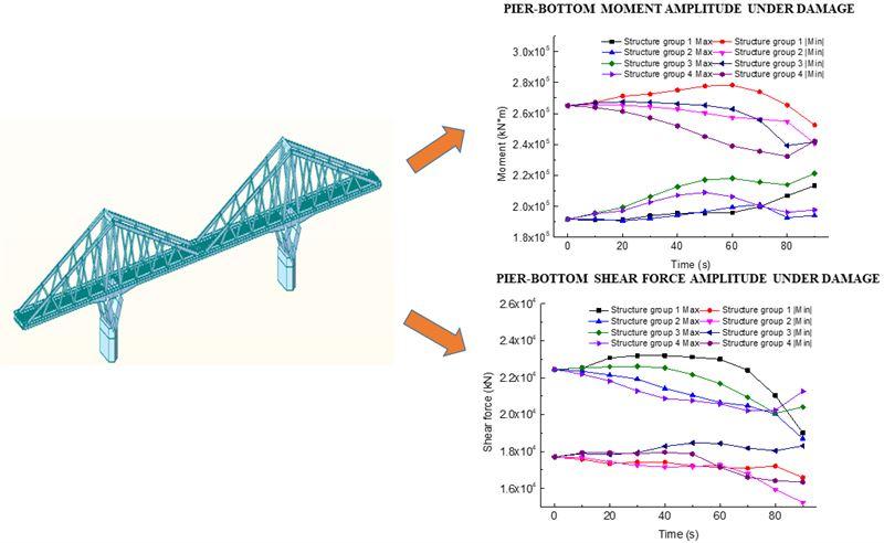 Influence of truss rod damage on prestressed concrete chord-stayed truss T-frame bridge