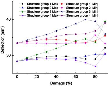 Vertical displacement amplitude of truss top under damage