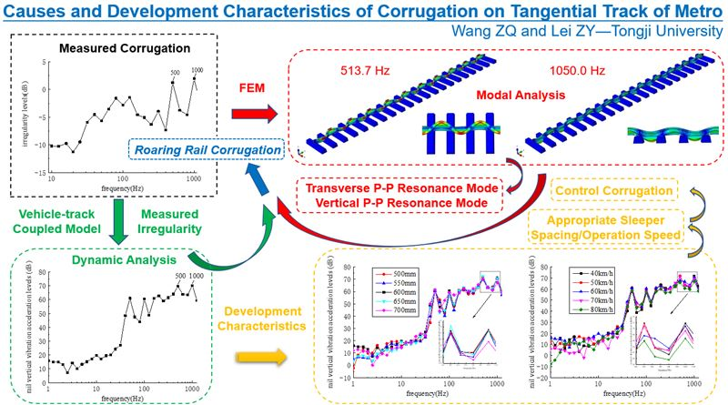 Causes and development characteristics of corrugation on tangential track of metro