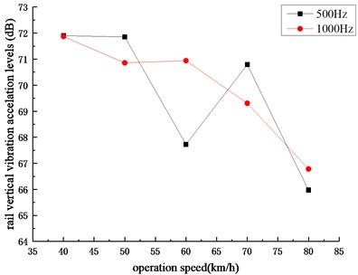 Rail vertical vibration acceleration levels