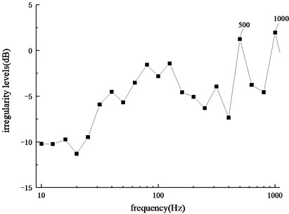 Frequency spectrum of irregularity levels