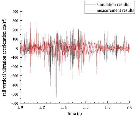 Comparison of simulation and measurement results