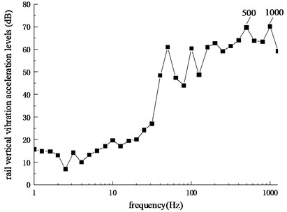 Frequency spectrum of rail vertical vibration acceleration levels
