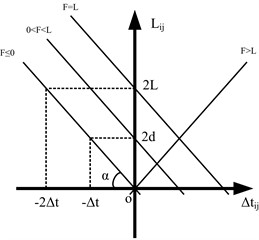 The straight line dependent  on the location of fault point F