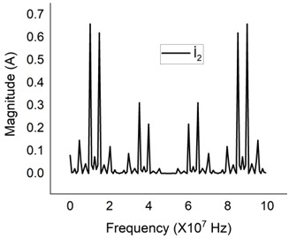 Simulation results of the terminal current in a) the frequency domain, and b) the time domain