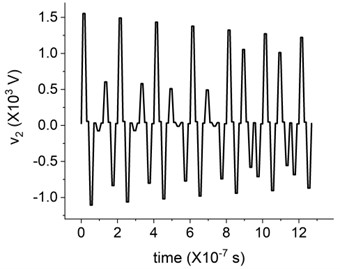 Simulation results of the terminal voltage in a) the frequency domain, and b) the time domain