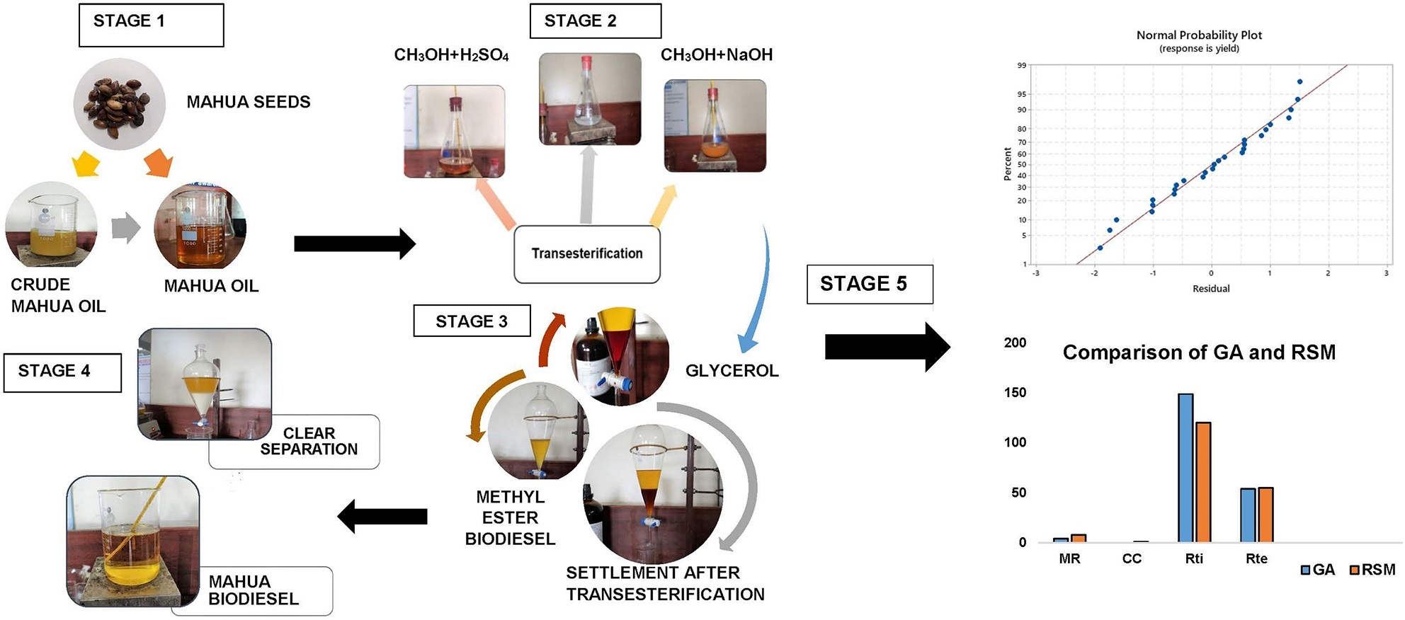Optimization and modelling of mahua oil biodiesel using RSM and genetic algorithm techniques