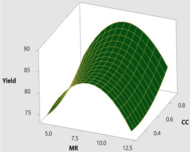 3D surface plot for yield vs CC and MR