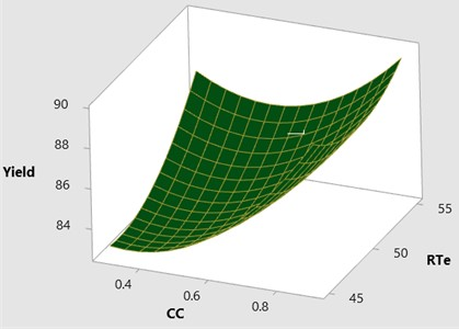 3D surface plot yield vs CC & RTe