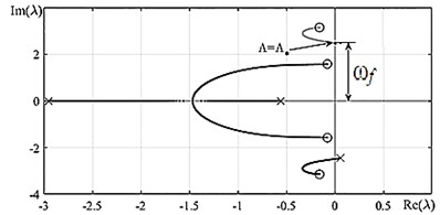 a) The Argand diagram and b) dependence of the real part of the roots λ  on the dimensionless velocity Λ; ○ – beginning of trajectory, × – trajectory end
