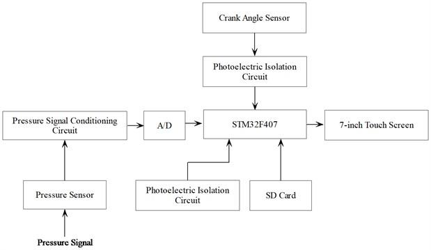 Hardware structure block diagram