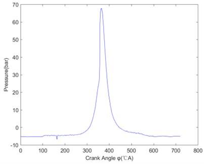 Indicator diagram after median filtering
