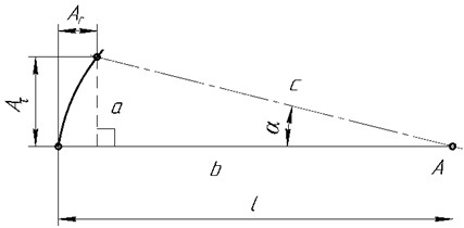 The conventional calculation scheme  of tangential Aτ and normal Ar components  of cutting tip oscillations