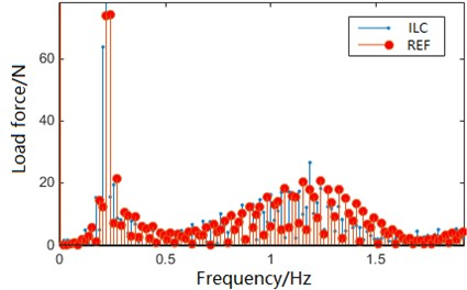Frequency content of iterative learning control after 10 iterations (magnification figure)