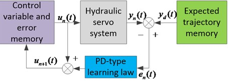 Structure Diagram of PD iterative learning control system
