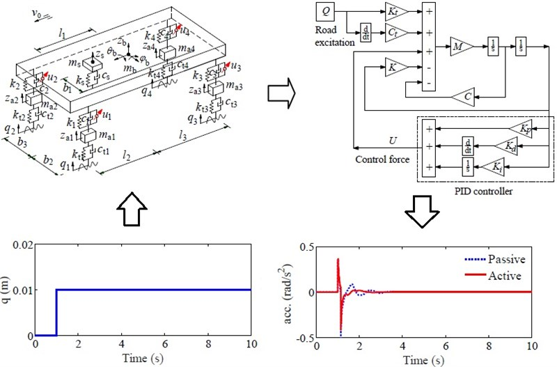 Control performance of suspension system of cars with PID control based on 3D dynamic model