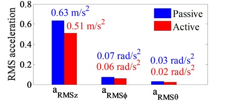 RMS acceleration results under the random road surface