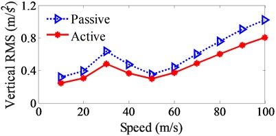 Control performance of the RMS acceleration responses under the various car speeds