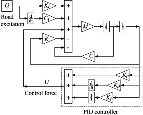 Simulink model of the control system