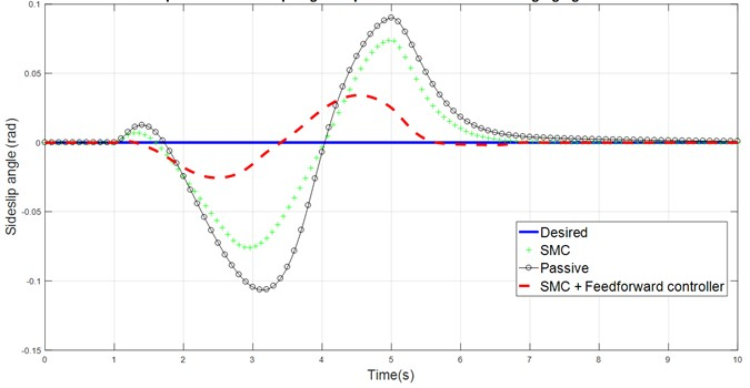 Comparison of sideslip angle response for DLC against time
