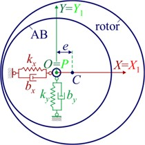 Plane model of the rotor on anisotropic supports and multi-mass AB: a) rotor support diagram;  b) kinematics of the motion of the rotor and the ball (roller); c) kinematics of the motion  of the rotor and the pendulum; d) rolling without sliding of the ball (roller)