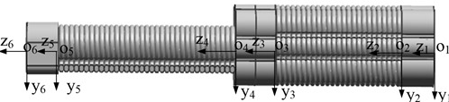 Coordinate system of the finger