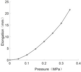 The curve of the elongation and pressure of multi-directional bending joint
