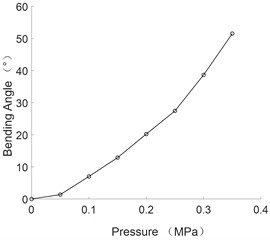 The curve of bending angle and pressure of unidirectional bending joint