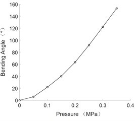 The curve of bending angle and pressure of multi-directional bending joint
