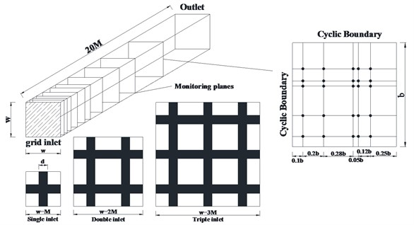 Numerical domains and the positions of monitoring points